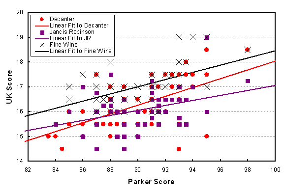 Comparison of UK scoring with American (Parker) scoring for 2011 vintage of St. Emilion. The lines are statistical best fits to the data in each case.